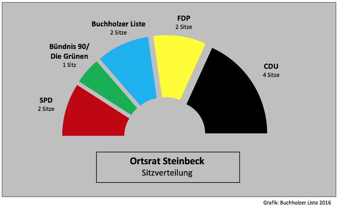 20160911-sitzverteilung-or-steinbeck